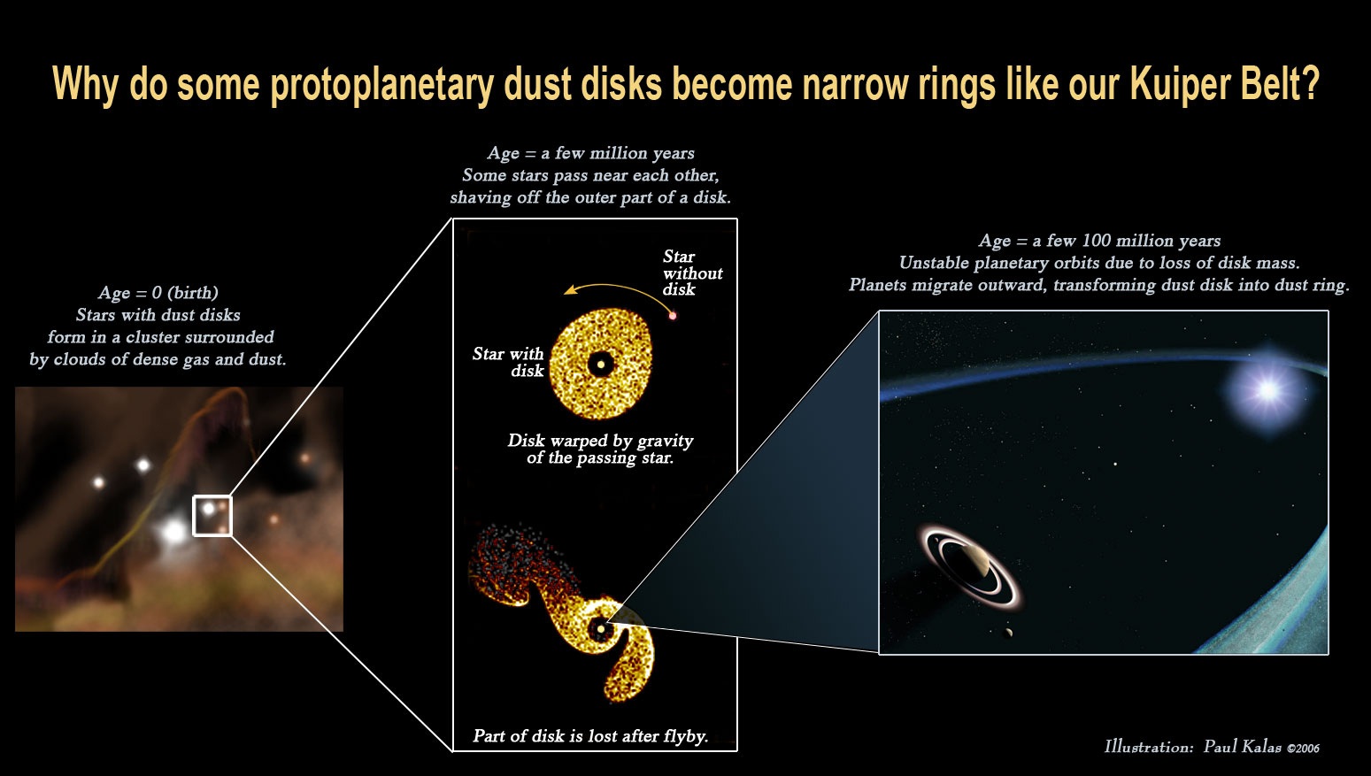 01192006 two new dusty planetary disks may be astrophysical diagram showing why some protoplanetary dust disks become narrow rings pooptronica Images