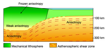 Diagram of lithosphere