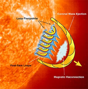 How solar flares are produced