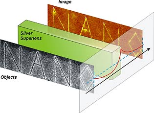 Schematic drawing of nano-scale imaging using a silver superlens