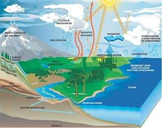 Diagram of life cycle of water