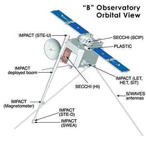 Diagram of IMPACT instruments