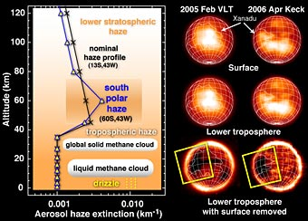 Methane clouds on Titan