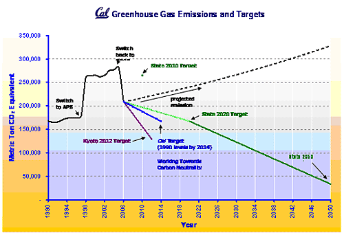 Cal greenhouse gas emissions and targets