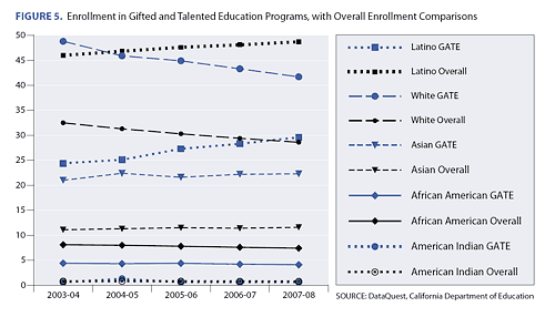 Chart of enrollment trends in GATE programs, by ethnicity