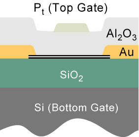 Cross-section of a bilayer graphene device