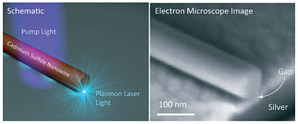 schematic and electron microscope image of Plasmon Laser Setup
