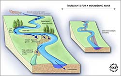 Ingredient for a meandering river diagram