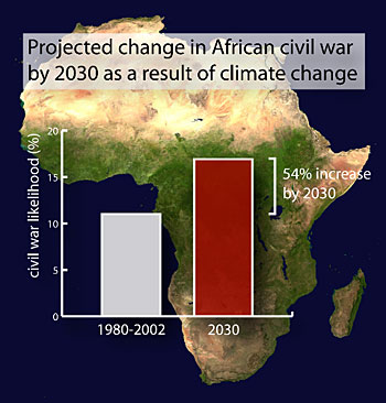 chart of likelihood of of African civil war