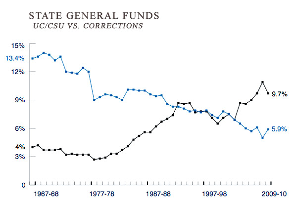 Chart indicating funding for UC and CSU from state general fund.