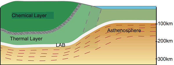 A diagram showing the three layers beneath North America.