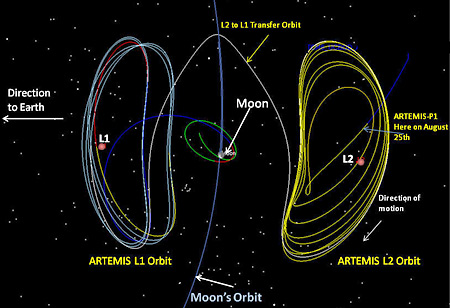 Map of ARTEMIS orbits
