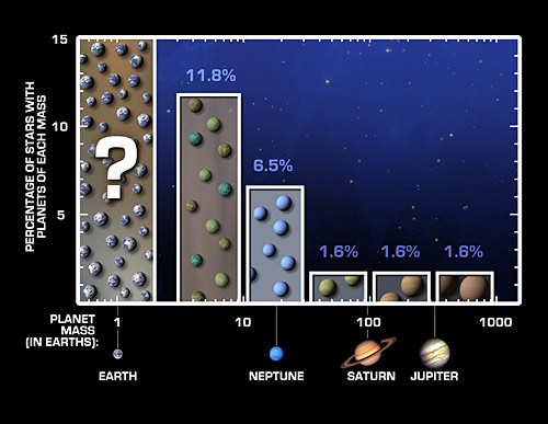 Bar chart of planets by size
