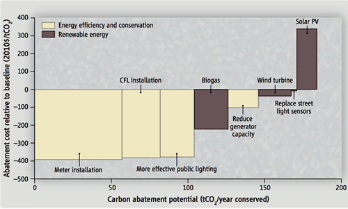CHart of carbon abatement costs