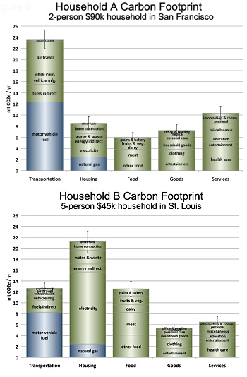 Comparion of carbon footprints in San Francisco and St. Louis.