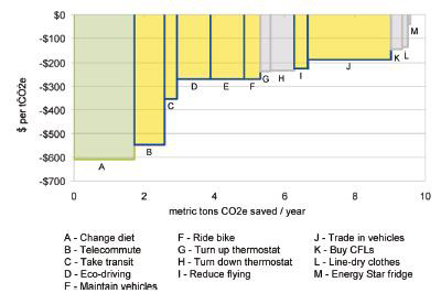 Financial savings from carbon reductions.