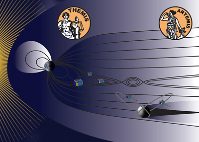 Two THEMIS probes left Earth's orbit in 2009 for an orbit around the moon.
