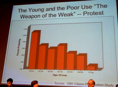 Chart showing who protests, by age