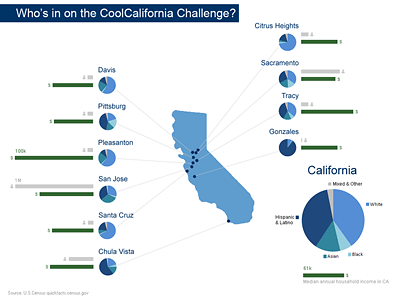 California map with cities participating in CoolCalifornia Challenge