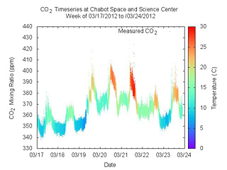 CO2 levels during a week in March 2012.