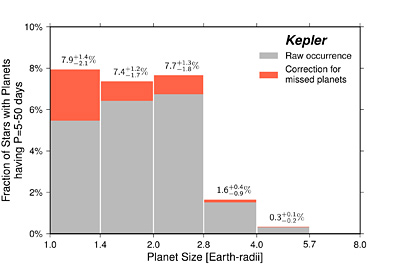 Graph of planet frequence versus size.