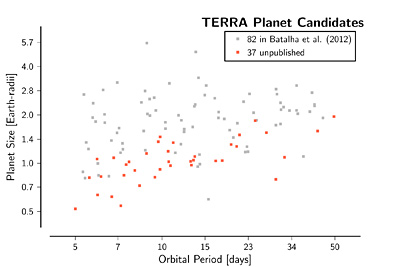 Plot of planets discovered vs