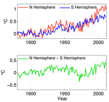 changes in interhemispheric temperature